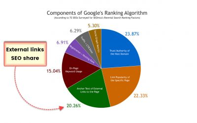 Blog SEO: How Many Internal and External Links Should a Blog Post Have?